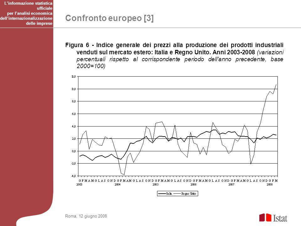 Confronto europeo [3] Roma, 12 giugno 2008 Figura 6 - Indice generale dei prezzi alla produzione dei prodotti industriali venduti sul mercato estero: Italia e Regno Unito.