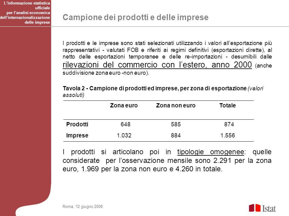 Campione dei prodotti e delle imprese Roma, 12 giugno 2008 I prodotti e le imprese sono stati selezionati utilizzando i valori allesportazione più rappresentativi - valutati FOB e riferiti ai regimi definitivi (esportazioni dirette), al netto delle esportazioni temporanee e delle re-importazioni - desumibili dalle rilevazioni del commercio con lestero, anno 2000 (anche suddivisione zona euro -non euro).
