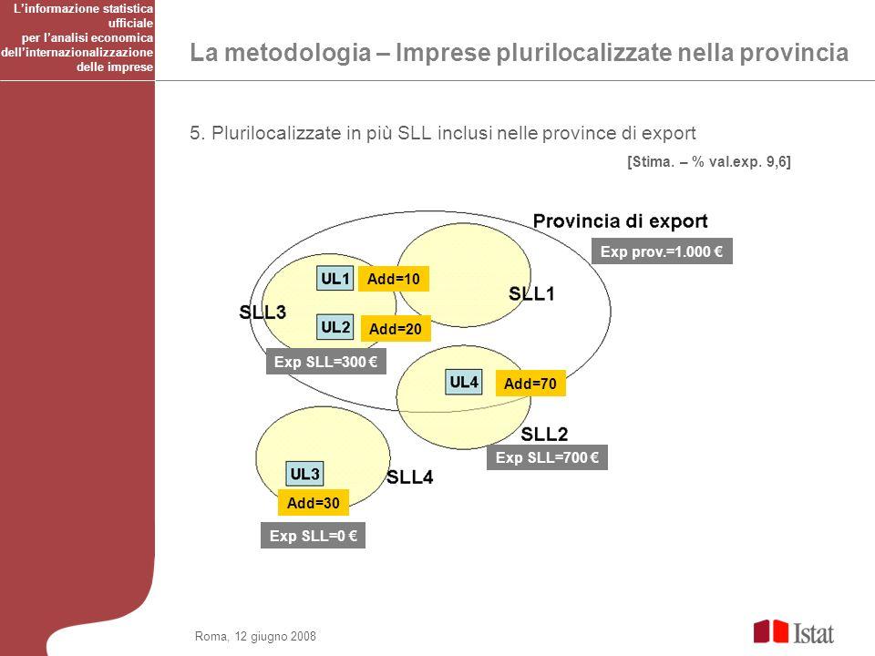 Roma, 12 giugno 2008 La metodologia – Imprese plurilocalizzate nella provincia 5.