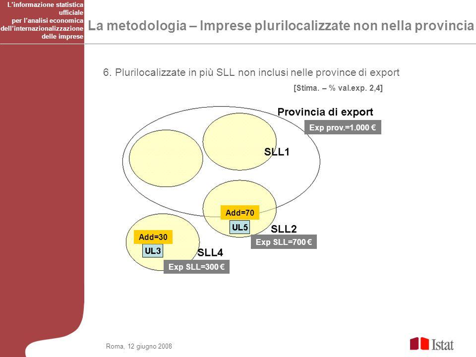 Roma, 12 giugno 2008 La metodologia – Imprese plurilocalizzate non nella provincia 6.