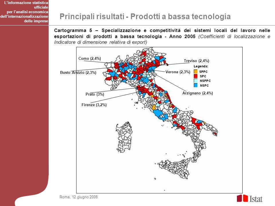 Principali risultati - Prodotti a bassa tecnologia Roma, 12 giugno 2008 Cartogramma 5 – Specializzazione e competitività dei sistemi locali del lavoro nelle esportazioni di prodotti a bassa tecnologia - Anno 2005 (Coefficienti di localizzazione e Indicatore di dimensione relativa di export) Firenze (3,2%) Prato (3%) Como (2,4%) Arzignano (2,4%) Treviso (2,4%) Verona (2,3%) Busto Arsizio (2,3%) Linformazione statistica ufficiale per lanalisi economica dellinternazionalizzazione delle imprese