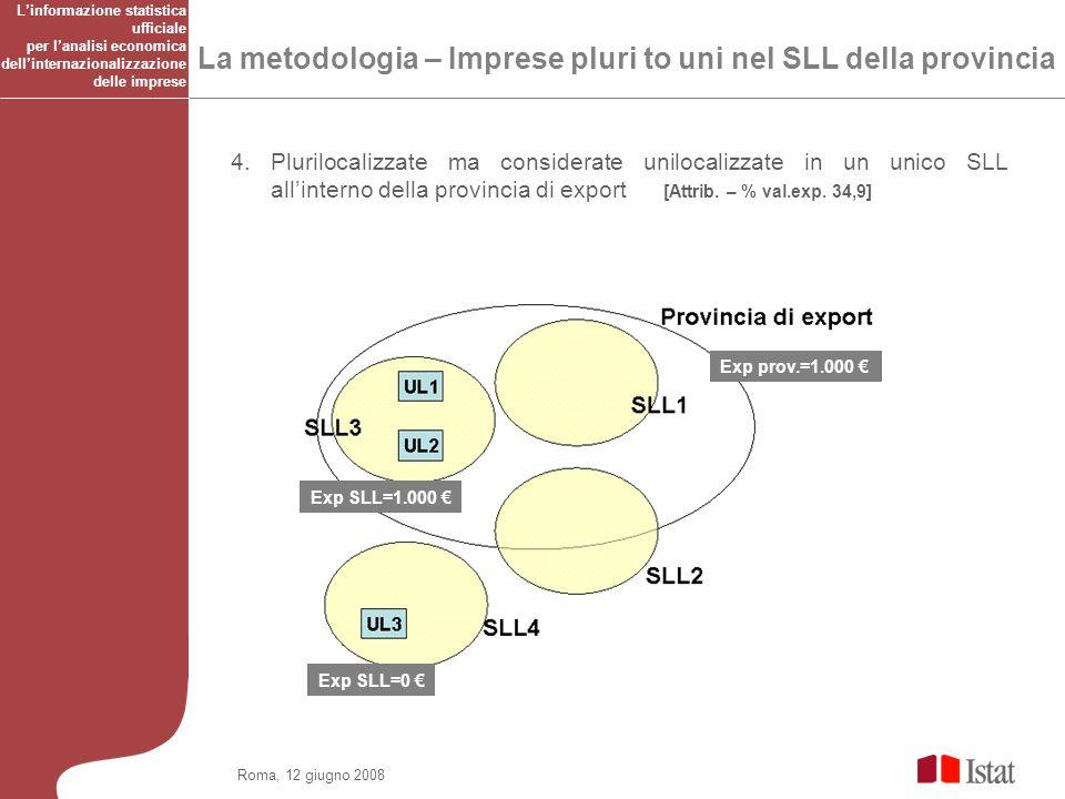 Roma, 12 giugno 2008 La metodologia – Imprese pluri to uni nel SLL della provincia 4.
