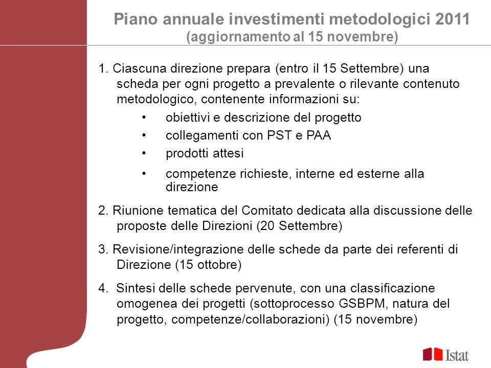 Piano annuale investimenti metodologici 2011 (aggiornamento al 15 novembre) 1. Ciascuna direzione prepara (entro il 15 Settembre) una scheda per ogni
