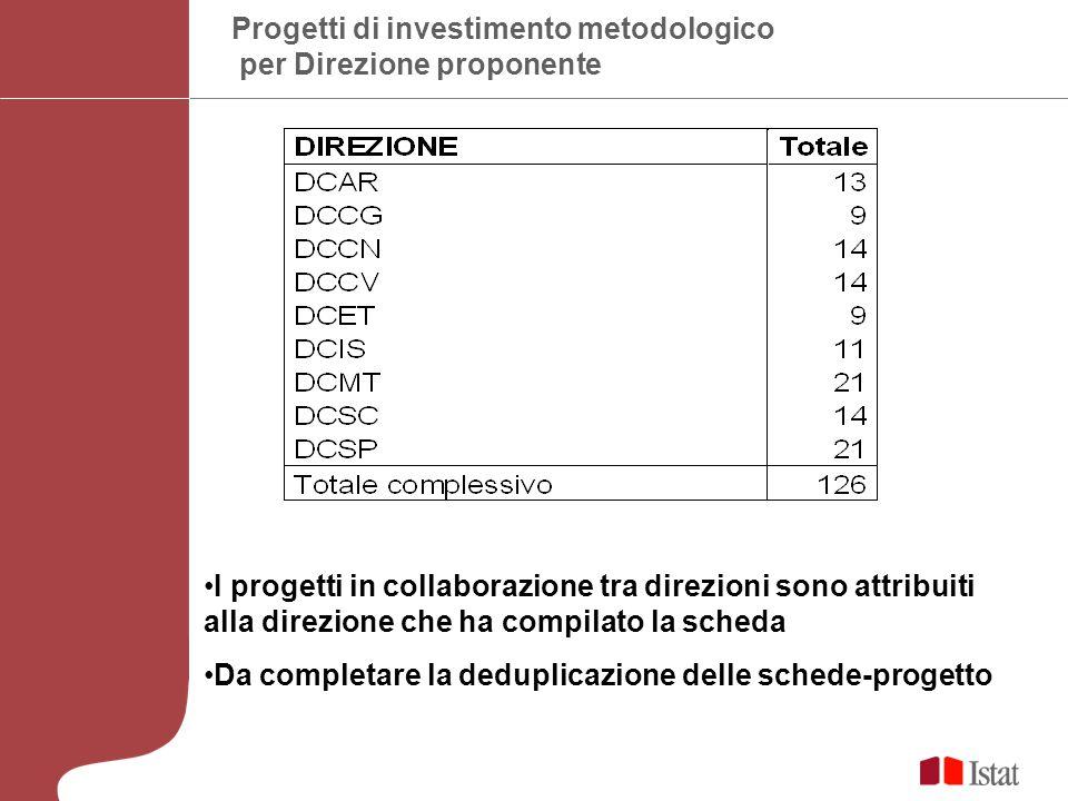 Progetti di investimento metodologico per Direzione proponente I progetti in collaborazione tra direzioni sono attribuiti alla direzione che ha compilato la scheda Da completare la deduplicazione delle schede-progetto