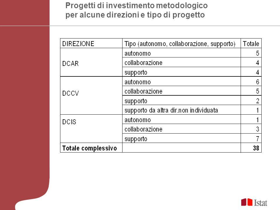 Progetti di investimento metodologico per alcune direzioni e tipo di progetto