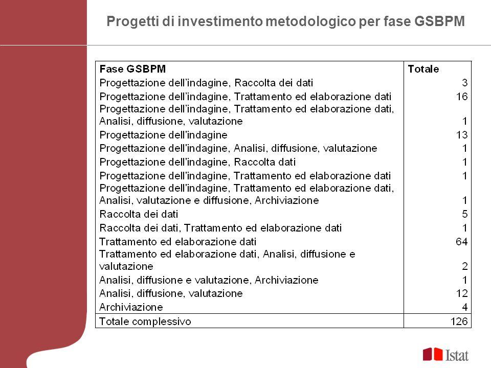 Progetti di investimento metodologico per fase GSBPM