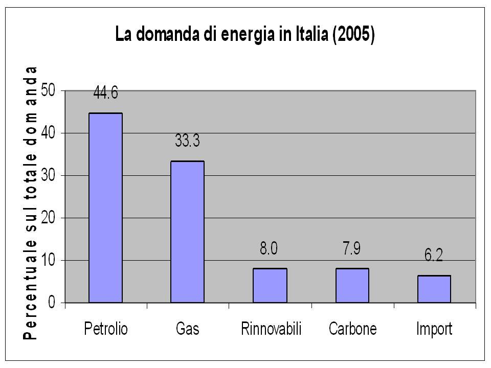Fonti energetiche in Italia