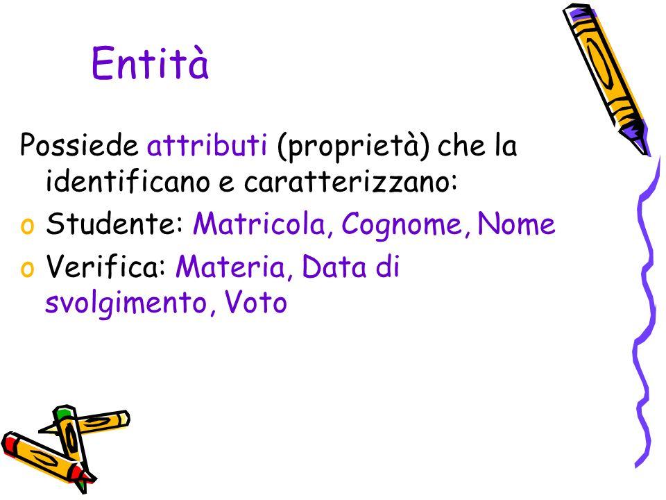 Entità Possiede attributi (proprietà) che la identificano e caratterizzano: oStudente: Matricola, Cognome, Nome oVerifica: Materia, Data di svolgimento, Voto