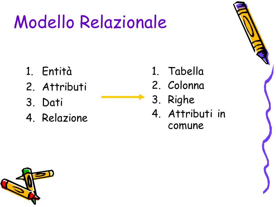 Modello Relazionale 1.Entità 2.Attributi 3.Dati 4.Relazione 1.Tabella 2.Colonna 3.Righe 4.Attributi in comune