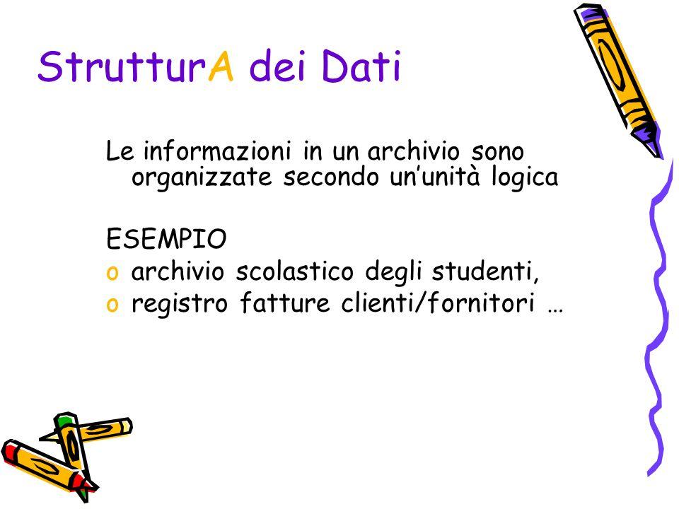 StrutturA dei Dati Le informazioni in un archivio sono organizzate secondo ununità logica ESEMPIO oarchivio scolastico degli studenti, oregistro fatture clienti/fornitori …