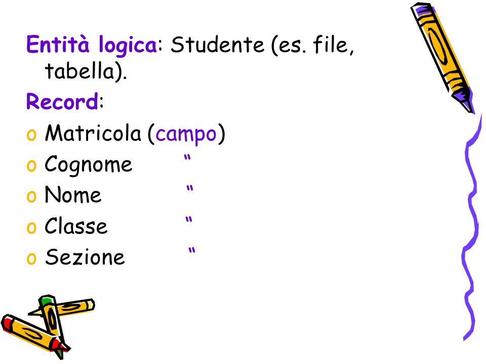 Entità logica: Studente (es. file, tabella).
