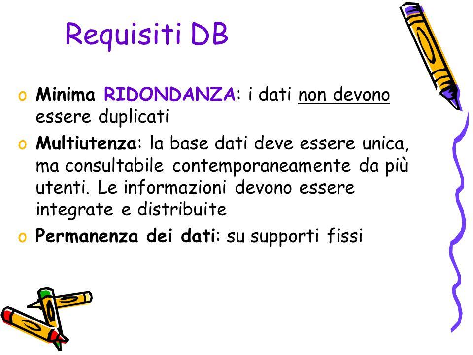 Requisiti DB oMinima RIDONDANZA: i dati non devono essere duplicati oMultiutenza: la base dati deve essere unica, ma consultabile contemporaneamente da più utenti.