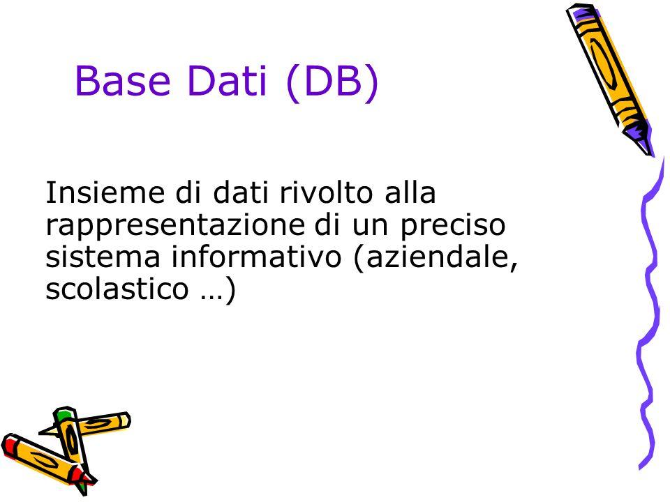 Base Dati (DB) Insieme di dati rivolto alla rappresentazione di un preciso sistema informativo (aziendale, scolastico …)