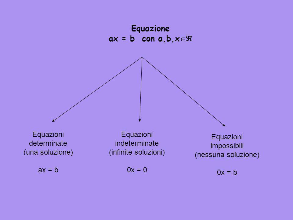 Concludendo: EQUAZIONI DI PRIMO GRADO Si dice equazione di primo grado nell'incognita x ogni equazione del tipo: a x + b = 0 con a, b coefficienti num