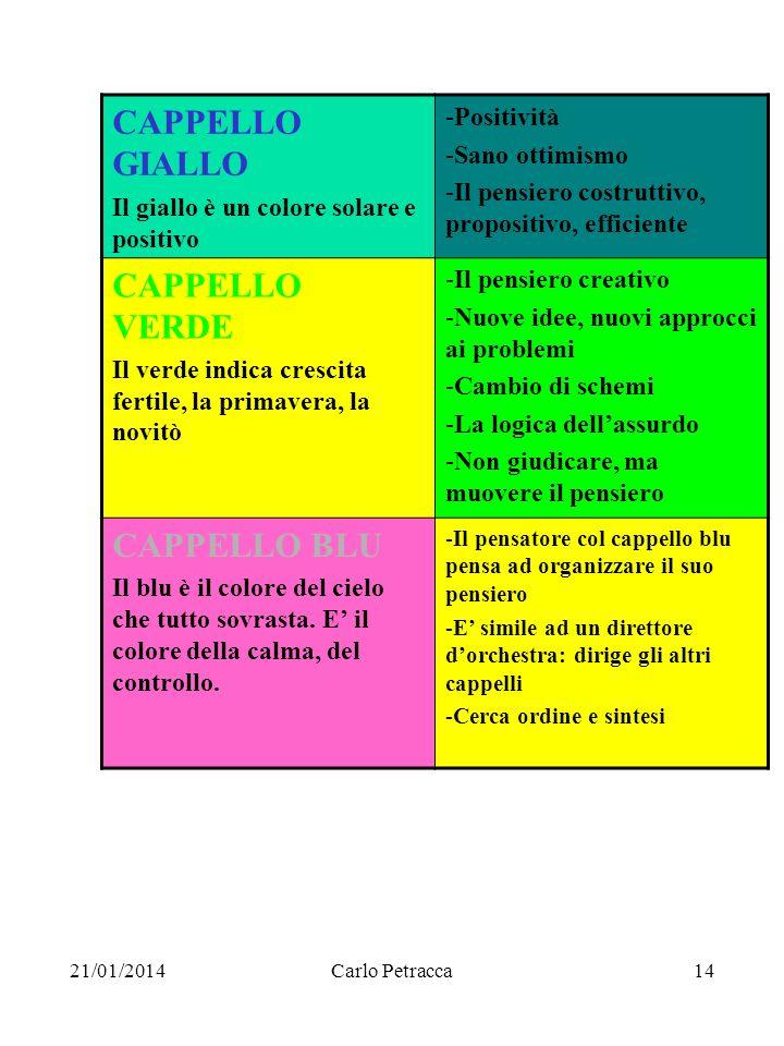 21/01/2014Carlo Petracca14 CAPPELLO GIALLO Il giallo è un colore solare e positivo -Positività -Sano ottimismo -Il pensiero costruttivo, propositivo,