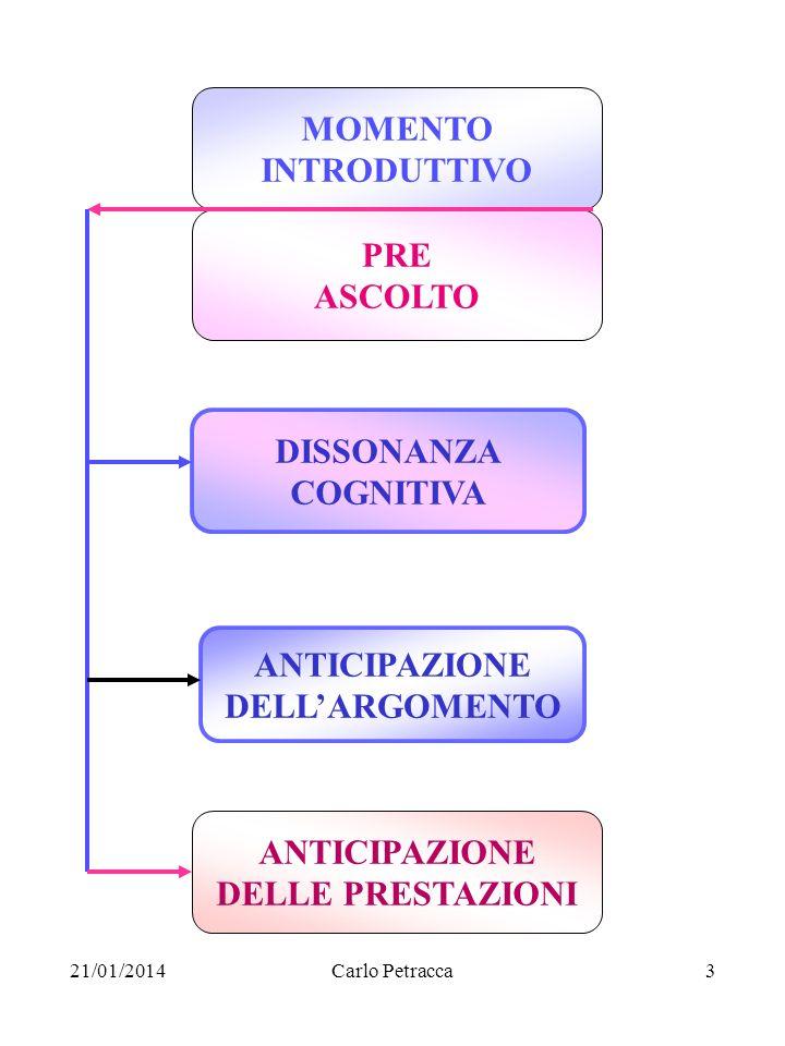 21/01/2014Carlo Petracca3 MOMENTO INTRODUTTIVO PRE ASCOLTO DISSONANZA COGNITIVA ANTICIPAZIONE DELLARGOMENTO ANTICIPAZIONE DELLE PRESTAZIONI