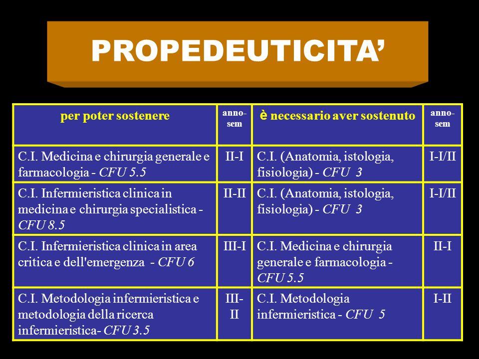 per poter sostenere anno- sem è necessario aver sostenuto anno- sem C.I. Medicina e chirurgia generale e farmacologia - CFU 5.5 II-IC.I. (Anatomia, is