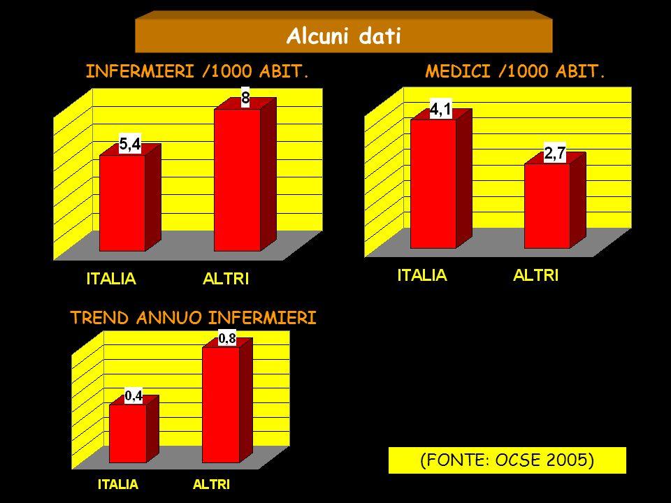 Alcuni dati INFERMIERI /1000 ABIT.MEDICI /1000 ABIT. TREND ANNUO INFERMIERI (FONTE: OCSE 2005)