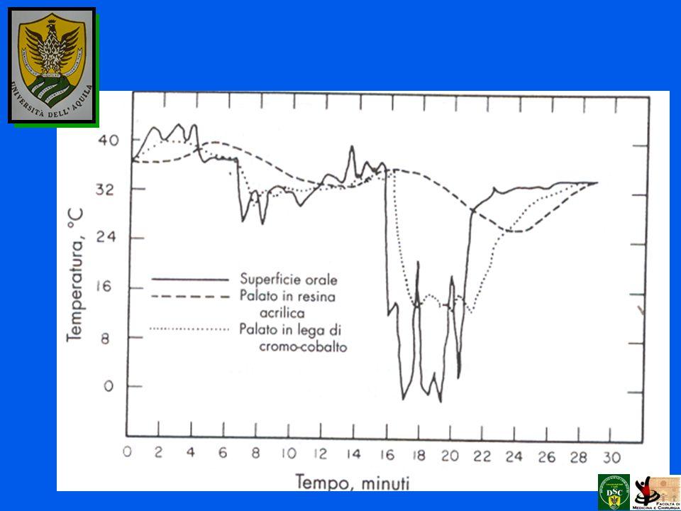 Diffusività termica E la misura del passaggio di flusso del calore, dipende dal rapporto tra la conducibilità termica K ed il prodotto tra il calore specifico e la densità.