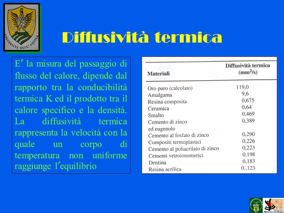 Coefficiente di espansione termica La variazione di lunghezza (lunghezza finale – lunghezza iniziale) per lunità di lunghezza del materiale conseguente alla variazione di temperatura di 1 °C determina il coefficiente di espansione termica.