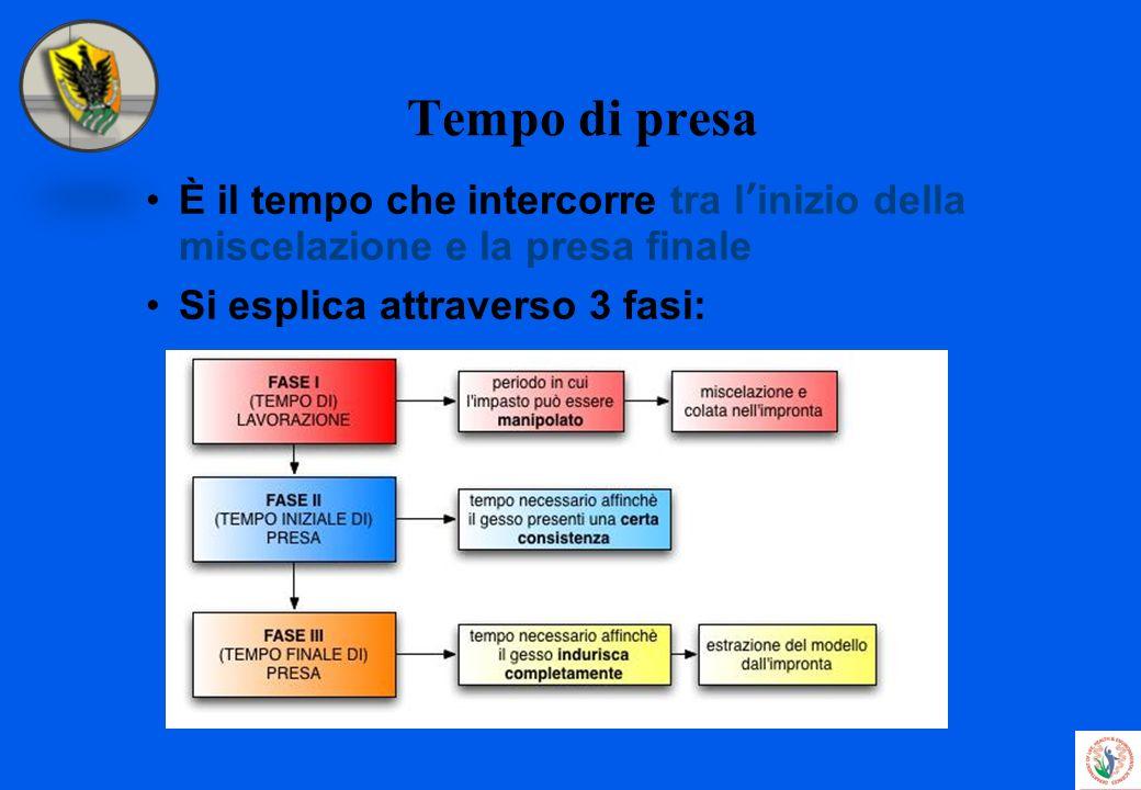 Tempo di presa È il tempo che intercorre tra linizio della miscelazione e la presa finale Si esplica attraverso 3 fasi: