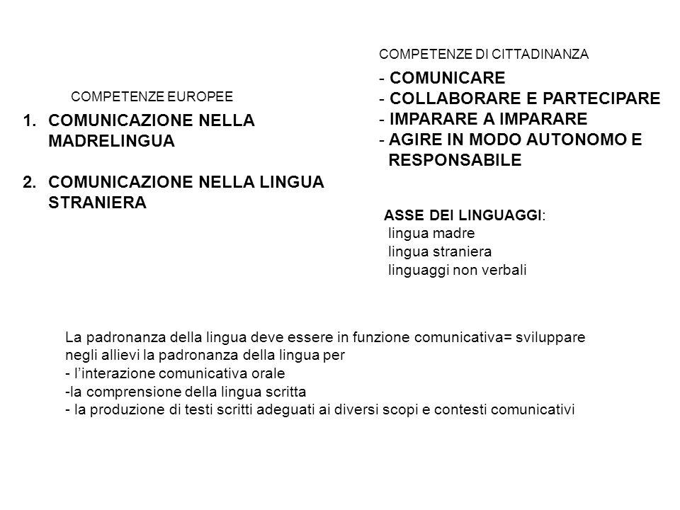 1.COMUNICAZIONE NELLA MADRELINGUA 2.COMUNICAZIONE NELLA LINGUA STRANIERA COMPETENZE EUROPEE COMPETENZE DI CITTADINANZA - COMUNICARE - COLLABORARE E PA
