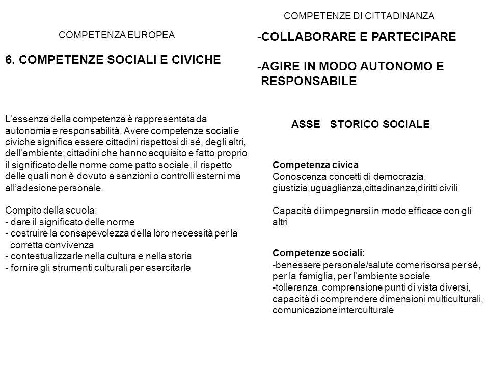 COMPETENZA EUROPEA 6. COMPETENZE SOCIALI E CIVICHE COMPETENZE DI CITTADINANZA -COLLABORARE E PARTECIPARE -AGIRE IN MODO AUTONOMO E RESPONSABILE Lessen