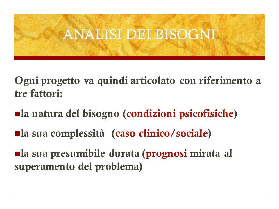 ANALISI DEI BISOGNI Ogni progetto va quindi articolato con riferimento a tre fattori: la natura del bisogno (condizioni psicofisiche) la sua complessi