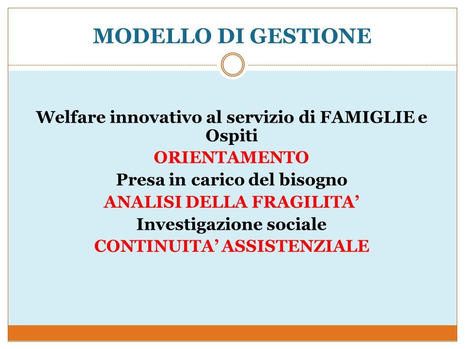 MODELLO DI GESTIONE Welfare innovativo al servizio di FAMIGLIE e Ospiti ORIENTAMENTO Presa in carico del bisogno ANALISI DELLA FRAGILITA Investigazion