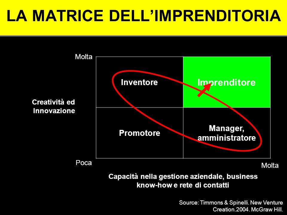 LA MATRICE DELLIMPRENDITORIA Inventore Imprenditore Promotore Manager, amministratore Creatività ed Innovazione Capacità nella gestione aziendale, bus