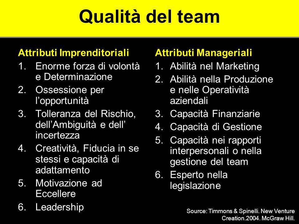 Qualità del team Attributi Imprenditoriali 1.Enorme forza di volontà e Determinazione 2.Ossessione per lopportunità 3.Tolleranza del Rischio, dellAmbi