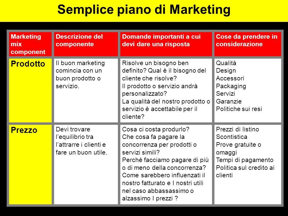 Marketing mix component Descrizione del componente Domande importanti a cui devi dare una risposta Cose da prendere in considerazione Prodotto Il buon