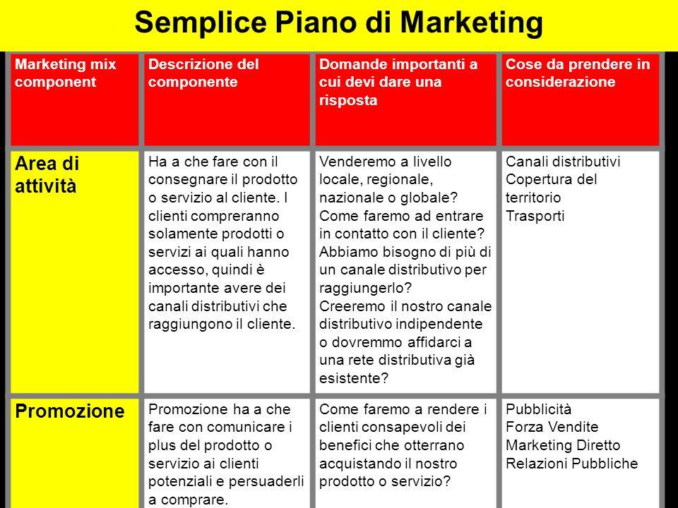 Marketing mix component Descrizione del componente Domande importanti a cui devi dare una risposta Cose da prendere in considerazione Area di attività