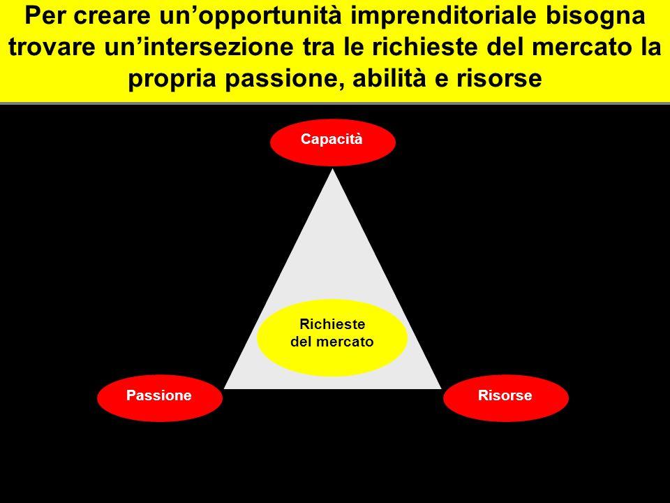 Per creare unopportunità imprenditoriale bisogna trovare unintersezione tra le richieste del mercato la propria passione, abilità e risorse Richieste