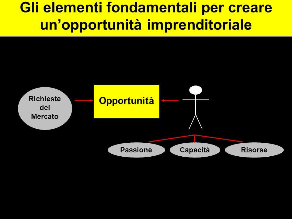 Gli elementi fondamentali per creare unopportunità imprenditoriale Opportunità Richieste del Mercato PassioneCapacitàRisorse Entrepreneur