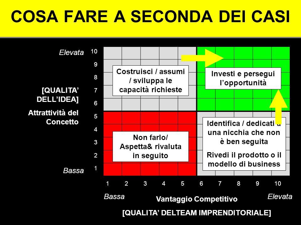 Larte dellautofinanziamento (fare impresa senza soldi) 1.Focalizzati sul cash flow, non sulla marginalità 2.Comincia a vendere i prototipi.