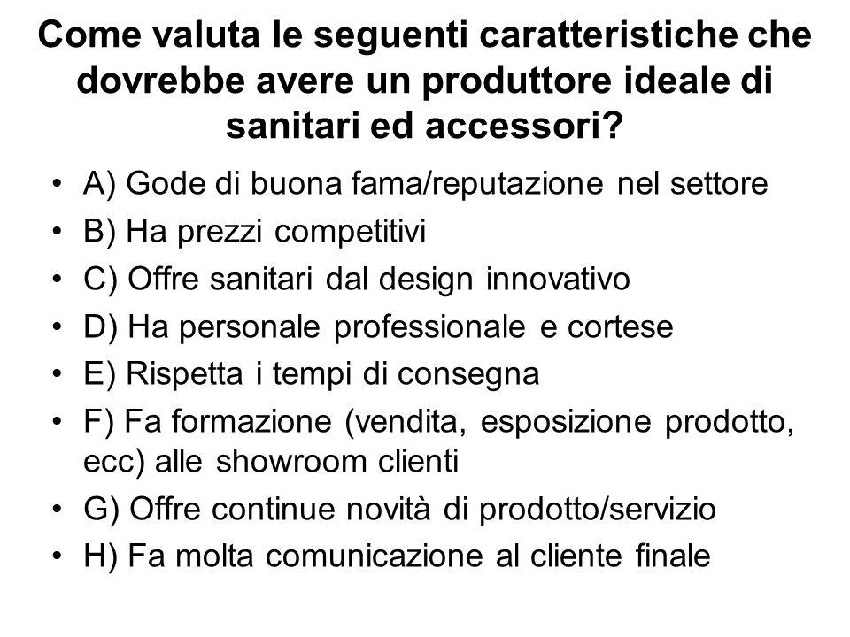 Come valuta le seguenti caratteristiche che dovrebbe avere un produttore ideale di sanitari ed accessori.