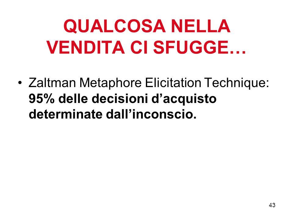 43 QUALCOSA NELLA VENDITA CI SFUGGE… Zaltman Metaphore Elicitation Technique: 95% delle decisioni dacquisto determinate dallinconscio.