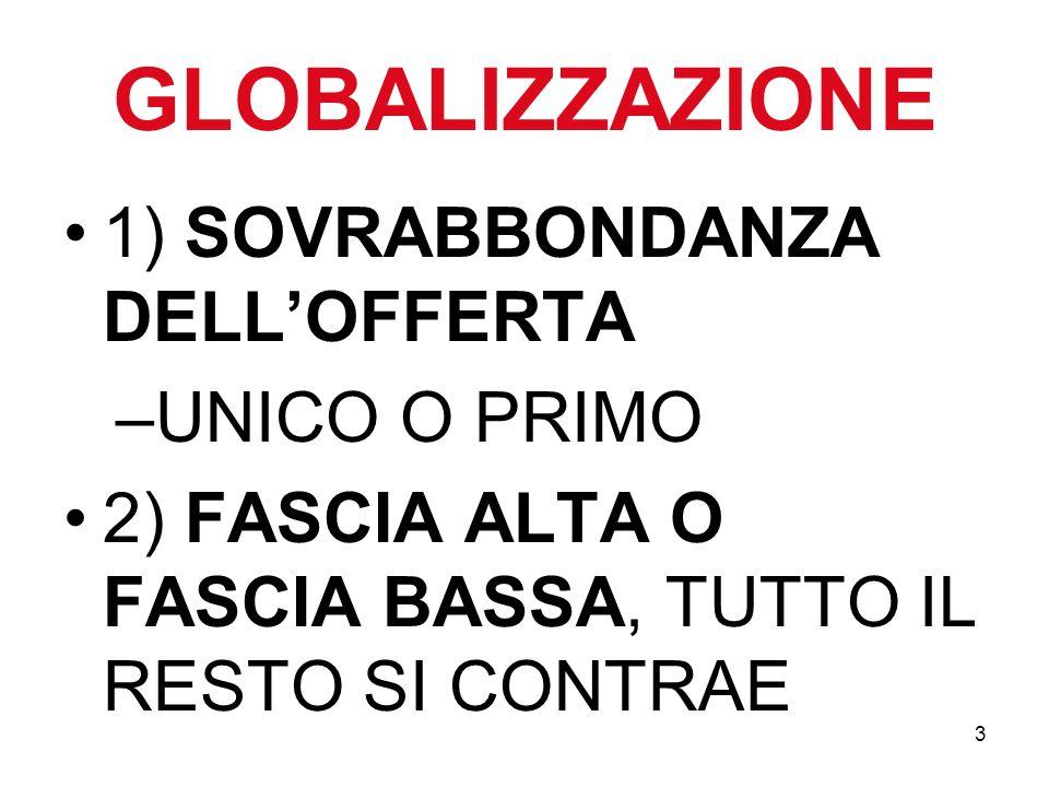 3 GLOBALIZZAZIONE 1) SOVRABBONDANZA DELLOFFERTA –UNICO O PRIMO 2) FASCIA ALTA O FASCIA BASSA, TUTTO IL RESTO SI CONTRAE