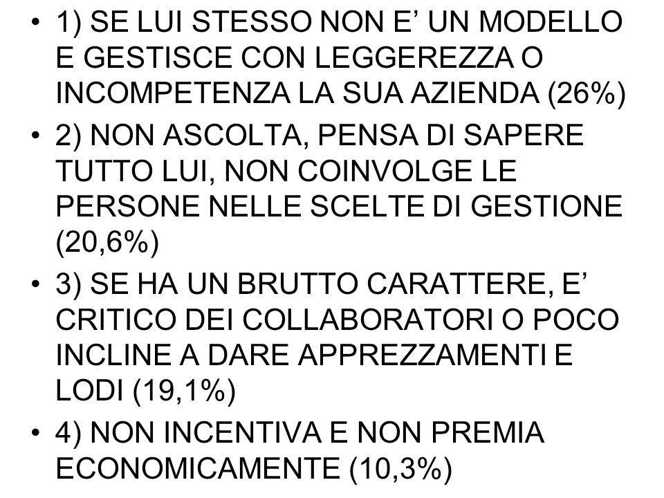 1) SE LUI STESSO NON E UN MODELLO E GESTISCE CON LEGGEREZZA O INCOMPETENZA LA SUA AZIENDA (26%) 2) NON ASCOLTA, PENSA DI SAPERE TUTTO LUI, NON COINVOLGE LE PERSONE NELLE SCELTE DI GESTIONE (20,6%) 3) SE HA UN BRUTTO CARATTERE, E CRITICO DEI COLLABORATORI O POCO INCLINE A DARE APPREZZAMENTI E LODI (19,1%) 4) NON INCENTIVA E NON PREMIA ECONOMICAMENTE (10,3%)
