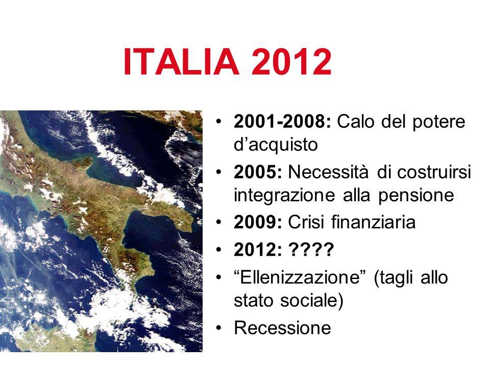 2001-2008: Calo del potere dacquisto 2005: Necessità di costruirsi integrazione alla pensione 2009: Crisi finanziaria 2012: ???.