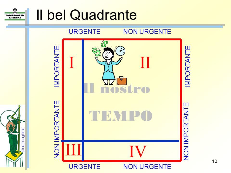 10 Il bel Quadrante Il nostro TEMPO URGENTE NON URGENTE IMPORTANTE NON IMPORTANTE III III IV pinomangione