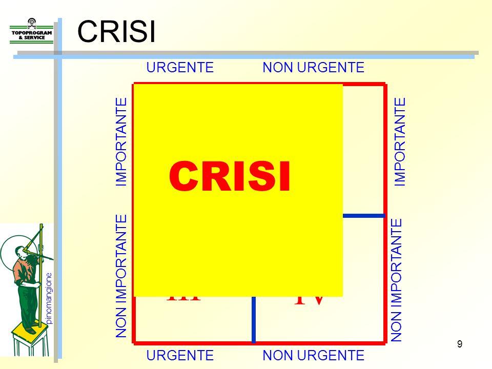 9 CRISI Il nostro TEMPO URGENTE NON URGENTE IMPORTANTE NON IMPORTANTE III III IV CRISI pinomangione