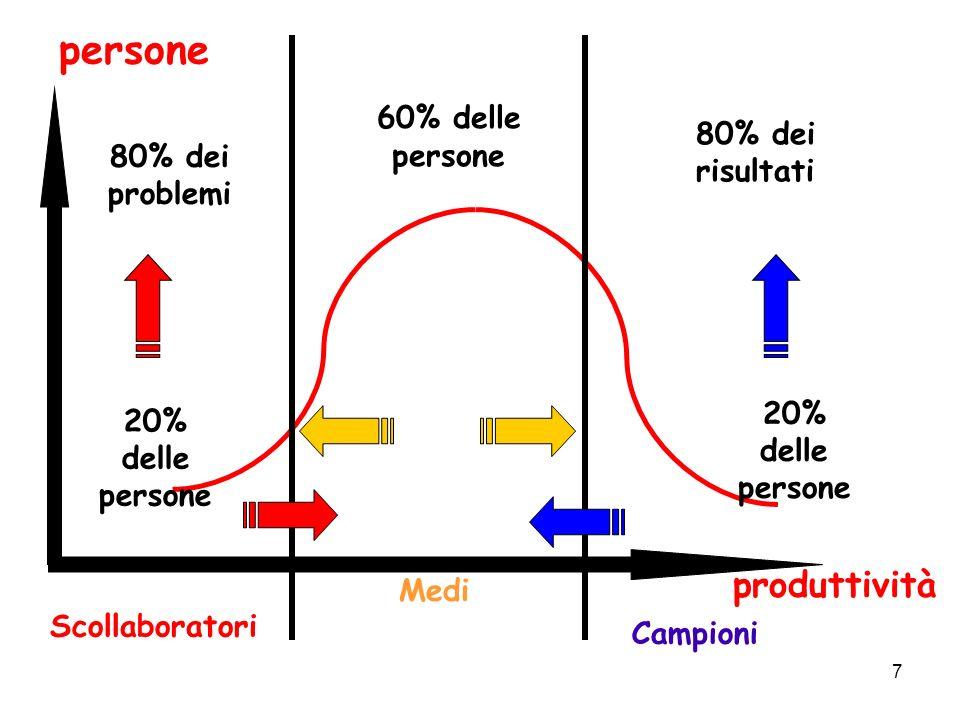 7 Scollaboratori Medi Campioni 20% delle persone 80% dei problemi 20% delle persone 80% dei risultati 60% delle persone persone produttività