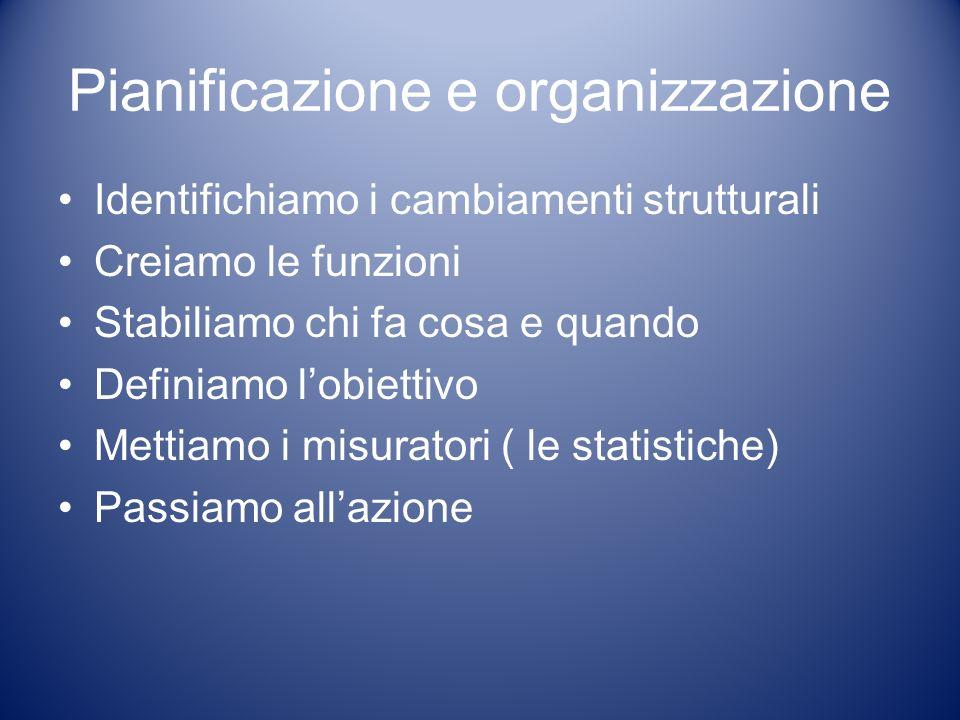 Pianificazione e organizzazione Identifichiamo i cambiamenti strutturali Creiamo le funzioni Stabiliamo chi fa cosa e quando Definiamo lobiettivo Mettiamo i misuratori ( le statistiche) Passiamo allazione