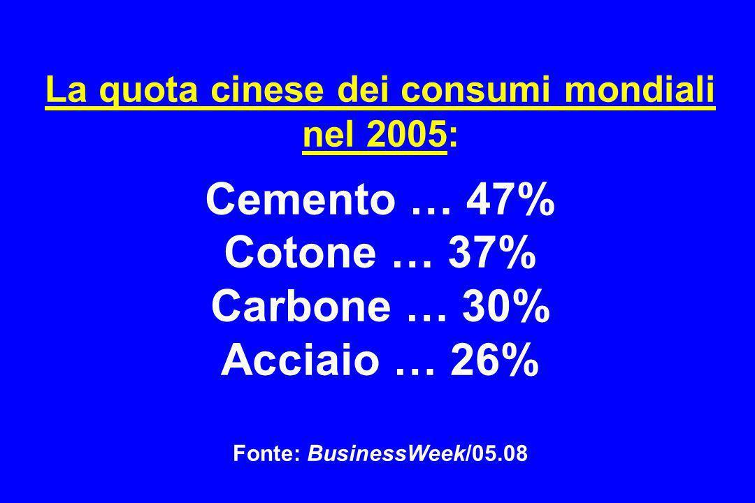 La quota cinese dei consumi mondiali nel 2005: Cemento … 47% Cotone … 37% Carbone … 30% Acciaio … 26% Fonte: BusinessWeek/05.08