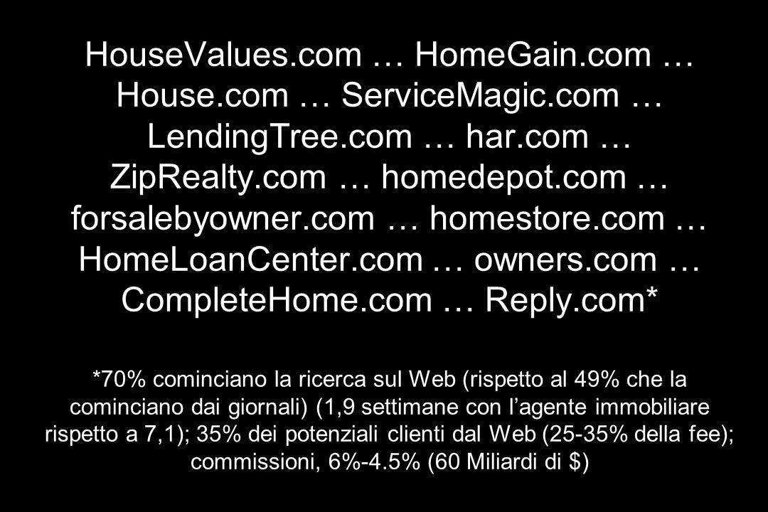 HouseValues.com … HomeGain.com … House.com … ServiceMagic.com … LendingTree.com … har.com … ZipRealty.com … homedepot.com … forsalebyowner.com … homes