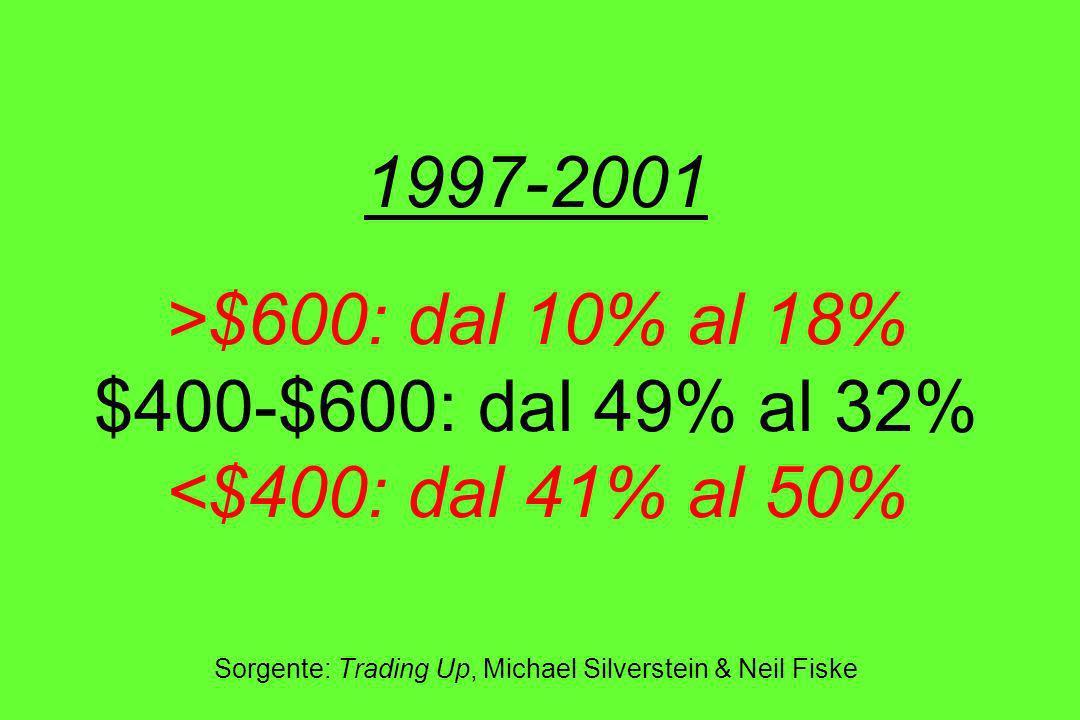 1997-2001 >$600: dal 10% al 18% $400-$600: dal 49% al 32% <$400: dal 41% al 50% Sorgente: Trading Up, Michael Silverstein & Neil Fiske