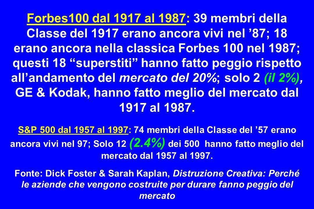 Forbes100 dal 1917 al 1987: 39 membri della Classe del 1917 erano ancora vivi nel 87; 18 erano ancora nella classica Forbes 100 nel 1987; questi 18 su