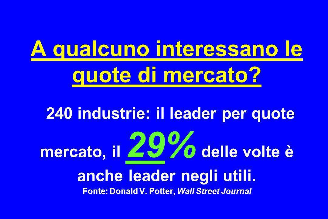 A qualcuno interessano le quote di mercato? 240 industrie: il leader per quote mercato, il 29% delle volte è anche leader negli utili. Fonte: Donald V